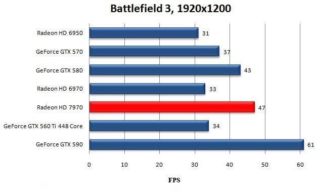Производительность видеокарты AMD Radeon HD 7970 в Battlefield 3