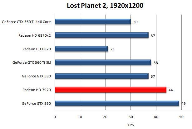 Производительность HD 7970 в Lost Planet 2