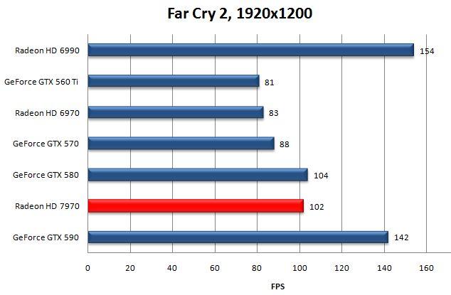 Производительность AMD Radeon HD 7970 в Far Cry 2