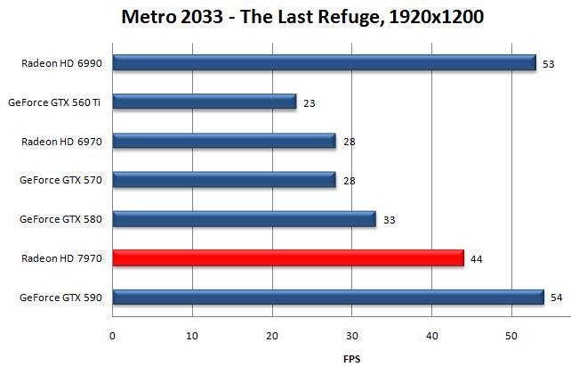 Уровень производительности Radeon HD 7970 в Metro 2033 - The Last Refuge
