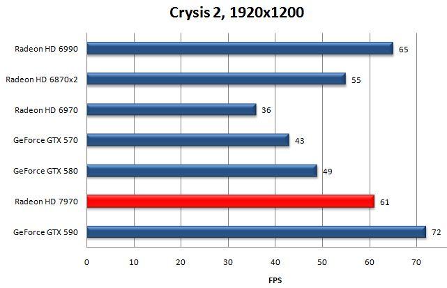 Производительность видеокарты HD 7970 в Crysis 2