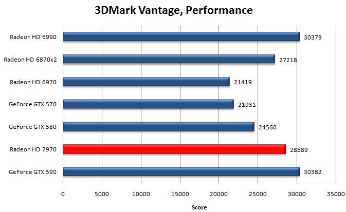 HD 7970 в 3DMark Vantage