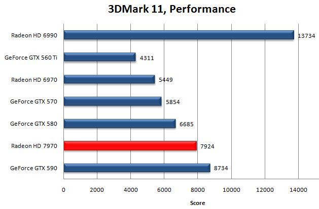 AMD Radeon HD 7970 в 3DMark 11