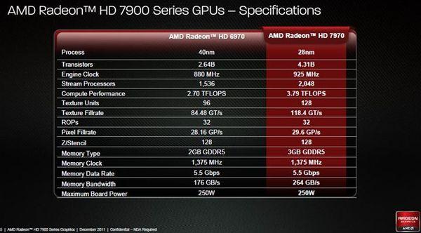 Спецификации видеокарт HD 6970 и HD 7970