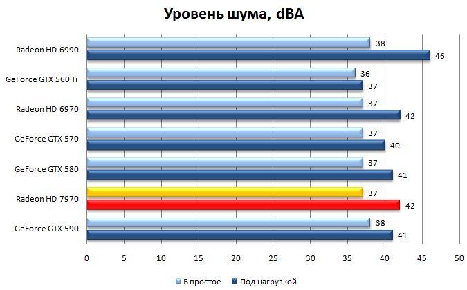 Уровень шума AMD HD 7970