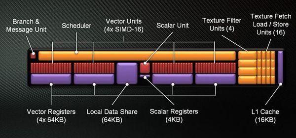 Новая архитектура графического ядра