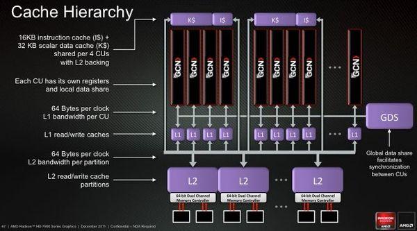 Структура вычислительных блоков