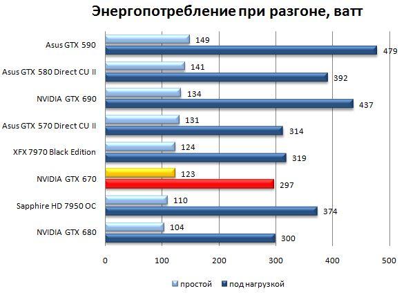 Энергопотребление при разгоне