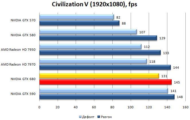 Производительность NVIDIA GeForce GTX 680 в Civilization V