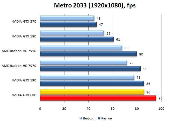 Производительность NVIDIA GTX 680 в Metro 2033