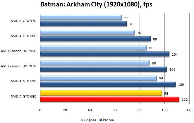 Производительность видеокарты NVIDIA GTX 680 в Batman: Arkham City