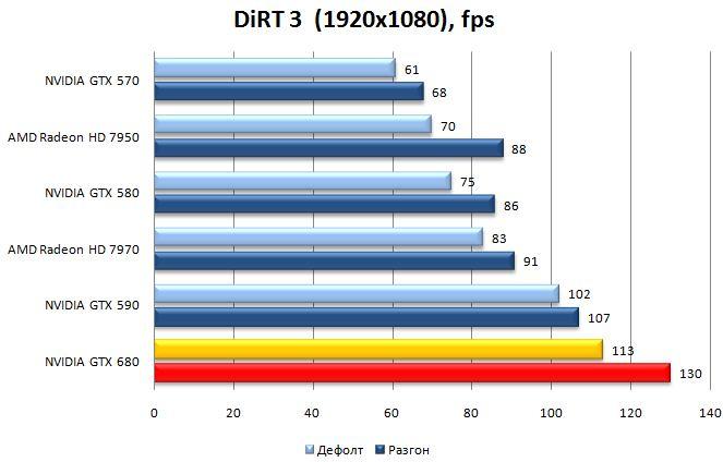 Результат видеокарты NVIDIA GeForce GTX 680 в DiRT 3