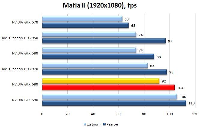 Результат NVIDIA GeForce GTX 680 в Mafia II