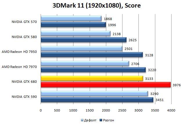 Результат видеокарты NVIDIA GTX 680 в 3DMark 11