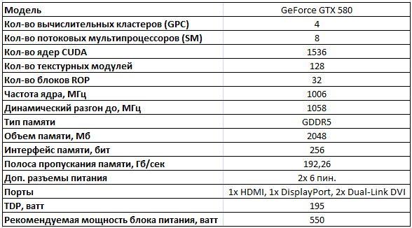 Спецификации видеокарты NVIDIA GeForce GTX 680