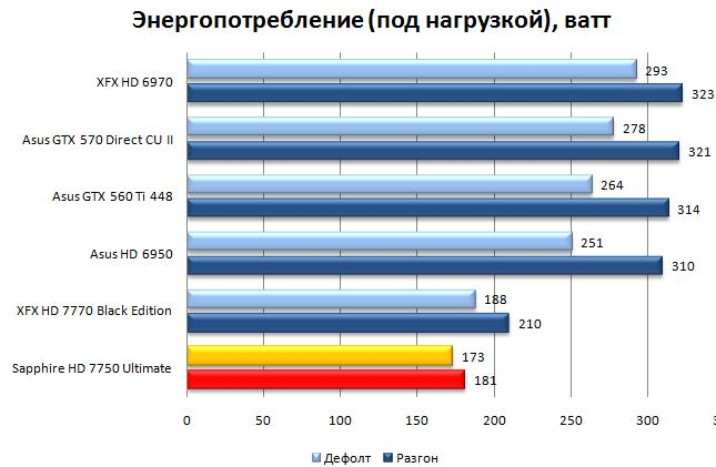 Энергопотребление Sapphire HD 7750 Ultimate под нагрузкой