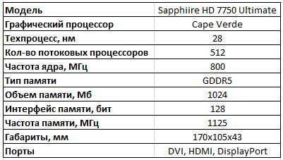 Спецификации видеокарты Sapphire HD 7750 Ultimate