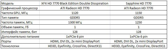Спецификации видеокарт XFX и Sapphire HD 7770