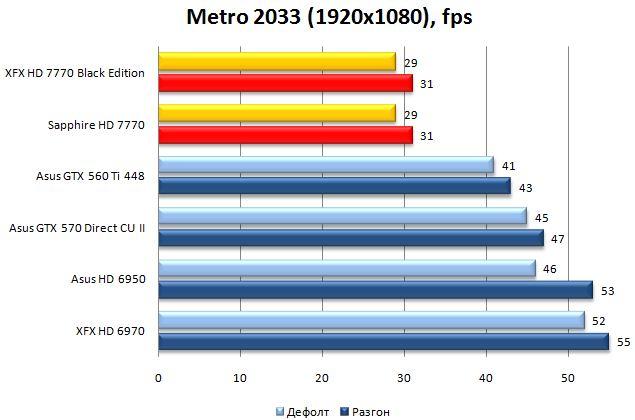 Результат видеокарт XFX и Sapphire HD 7770 в Metro 2033