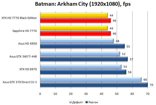 Производительность видеокарт XFX и Sapphire HD 7770 в Batman: Arkham City