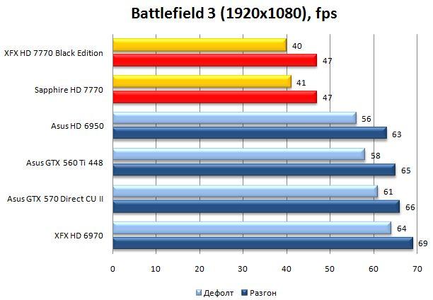Результат XFX и Sapphire HD 7770 в Battlefield 3