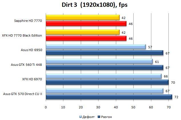 Производительность XFX и Sapphire HD 7770 в Dirt 3