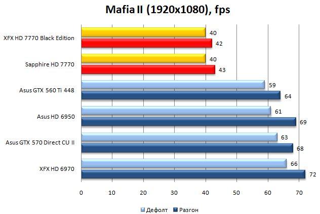 Результат XFX и Sapphire Radeon HD 7770 в Mafia II