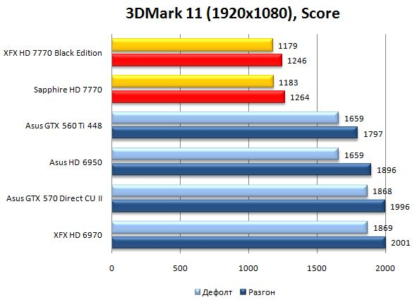 Производительность XFX и Sapphire Radeon HD 7770 в 3DMark 11