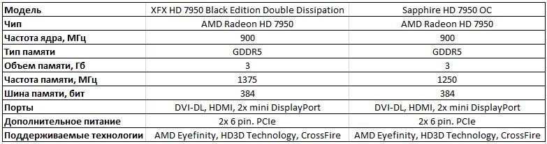 Спецификации XFX HD 7950 и Sapphire HD 7950