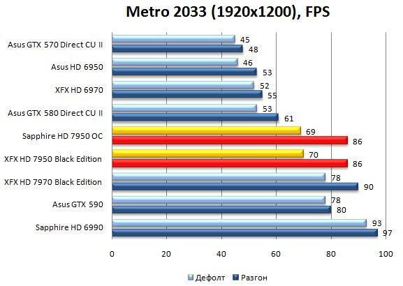 Производительность видеокарт XFX и Sapphire HD 7950 в Metro 2033