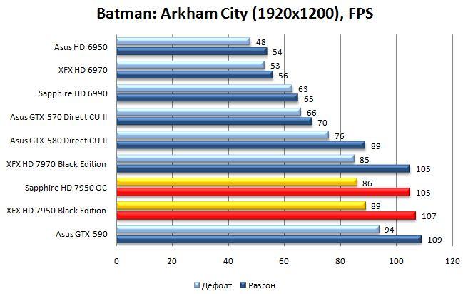 Результат Sapphire и XFX HD 7950 в Batman: Arkham City