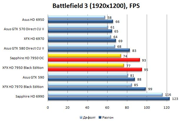 Результат видеокарт в Battlefield 3