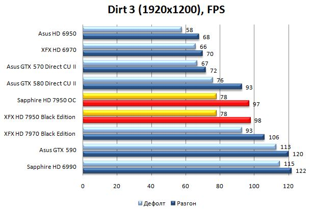 Производительность XFX и Sapphire HD 7950 в Dirt 3