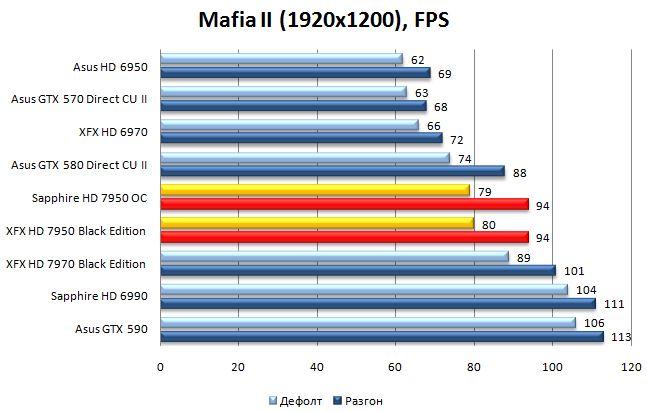Производительность видеокарт в Mafia II