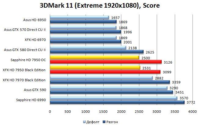 Результат Sapphire и XFX HD 7950 в 3DMark 11