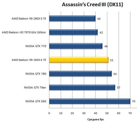Игра Assassin's Creed III (DX11)