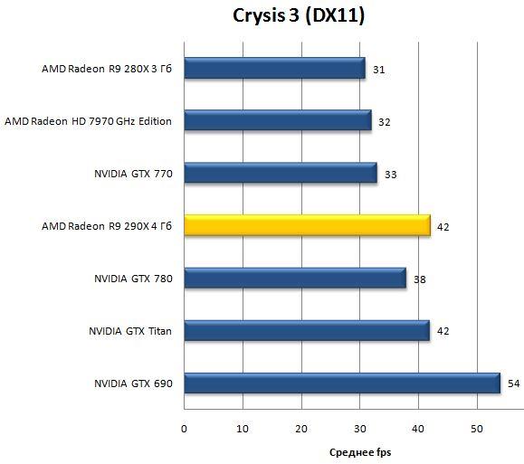 Игра Crysis 3 (DX11)