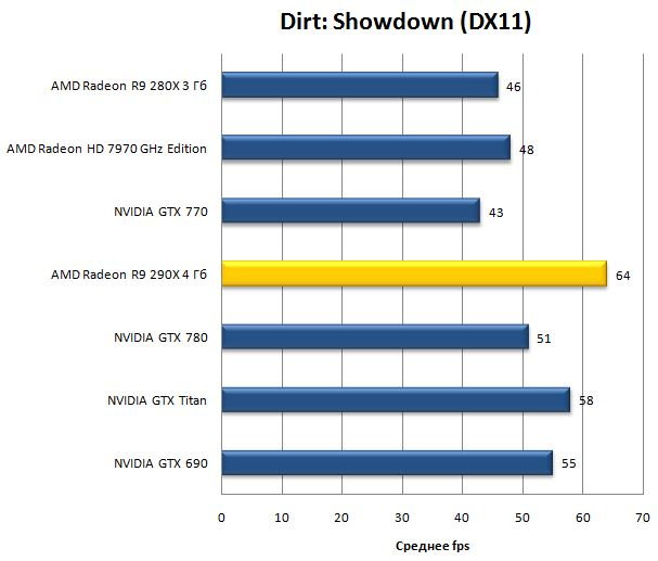 Игра Dirt: Showdown (DX11)