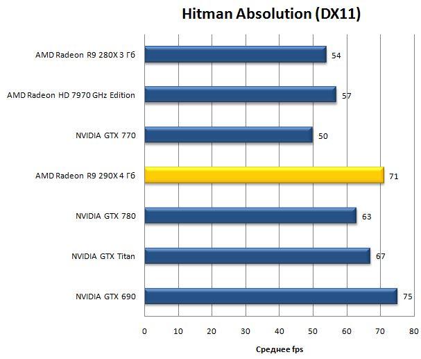 Hitman Absolution (DX11)