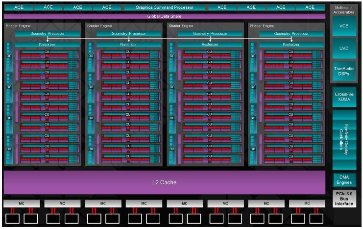 Микроархитектура AMD Graphics Core Next
