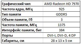 Спецификации видеокарты Asus HD 7970 DirectCU II