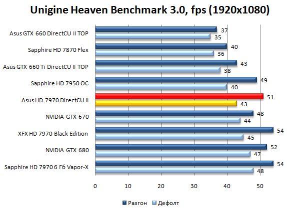 Unigine Heaven Benchmark 3.0