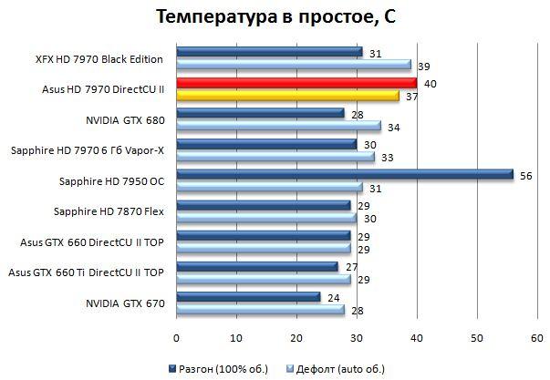 значение для увеличить температурный порог для видеокарты форумчане подскажите