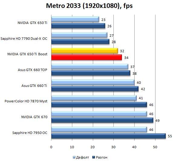 Производительность видеокарты NVIDIA GeForce GTX 650Ti Boost в Metro 2033