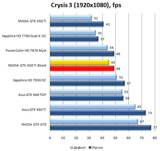 Производительность видеокарты NVIDIA GeForce GTX 650Ti Boost в Crysis 3