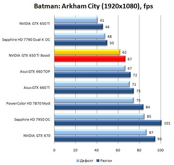 Производительность видеокарты NVIDIA GeForce GTX 650Ti Boost в Batman: Arkham City