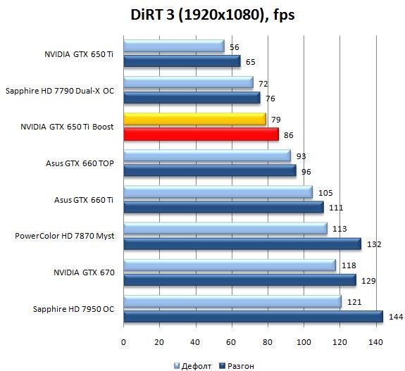 Производительность видеокарты NVIDIA GeForce GTX 650Ti Boost в DiRT 3