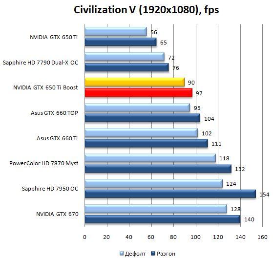 Производительность видеокарты NVIDIA GeForce GTX 650Ti Boost в Civilization V