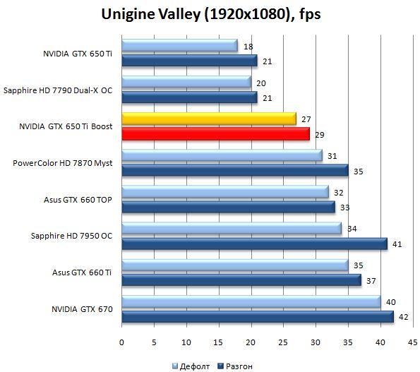 Производительность видеокарты NVIDIA GeForce GTX 650Ti Boost в Unigine Valley
