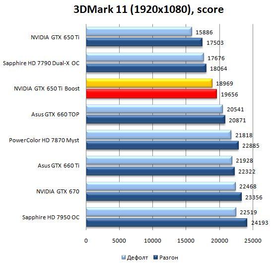 Производительность видеокарты NVIDIA GeForce GTX 650Ti Boost в 3DMark 11